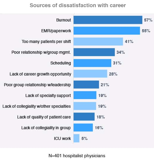 Chart featuring the top reasons hospitalist are unsatisfied with their careers.