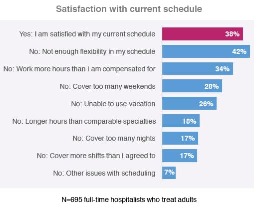 Chart showing the top reasons hospitalists are dissatisfied with hospitalist scheduling.