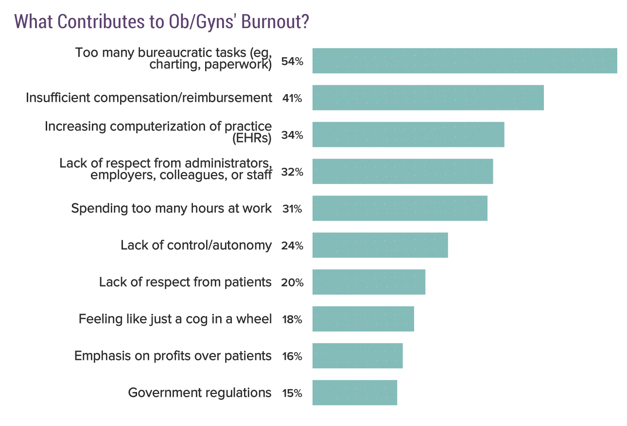 Chart from Medscape's 2019 survey of OB-GYNS.