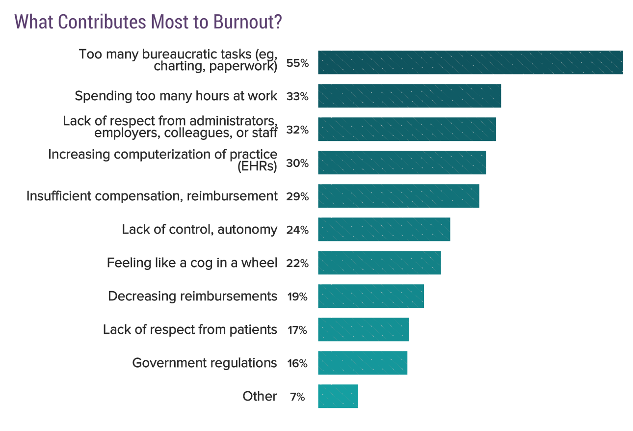 Administrative tasks are the leading cause of burnout, just one reason why an administrator could be the best physician scheduler.